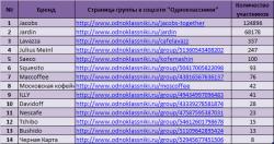 Названы  лидеры популярности среди марок кофе у россиян